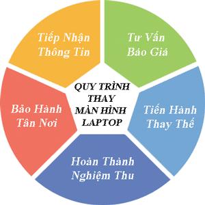 Quy trình thay màn hình laptop tận nơi tại quận Gò Vấp